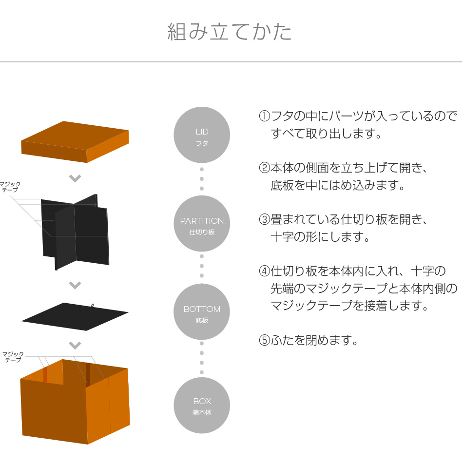 Yogibox Grandeの組み立て方です。本体の側面を広げて底板を敷き、仕切り板を差し込んでフタを閉めるだけ。
