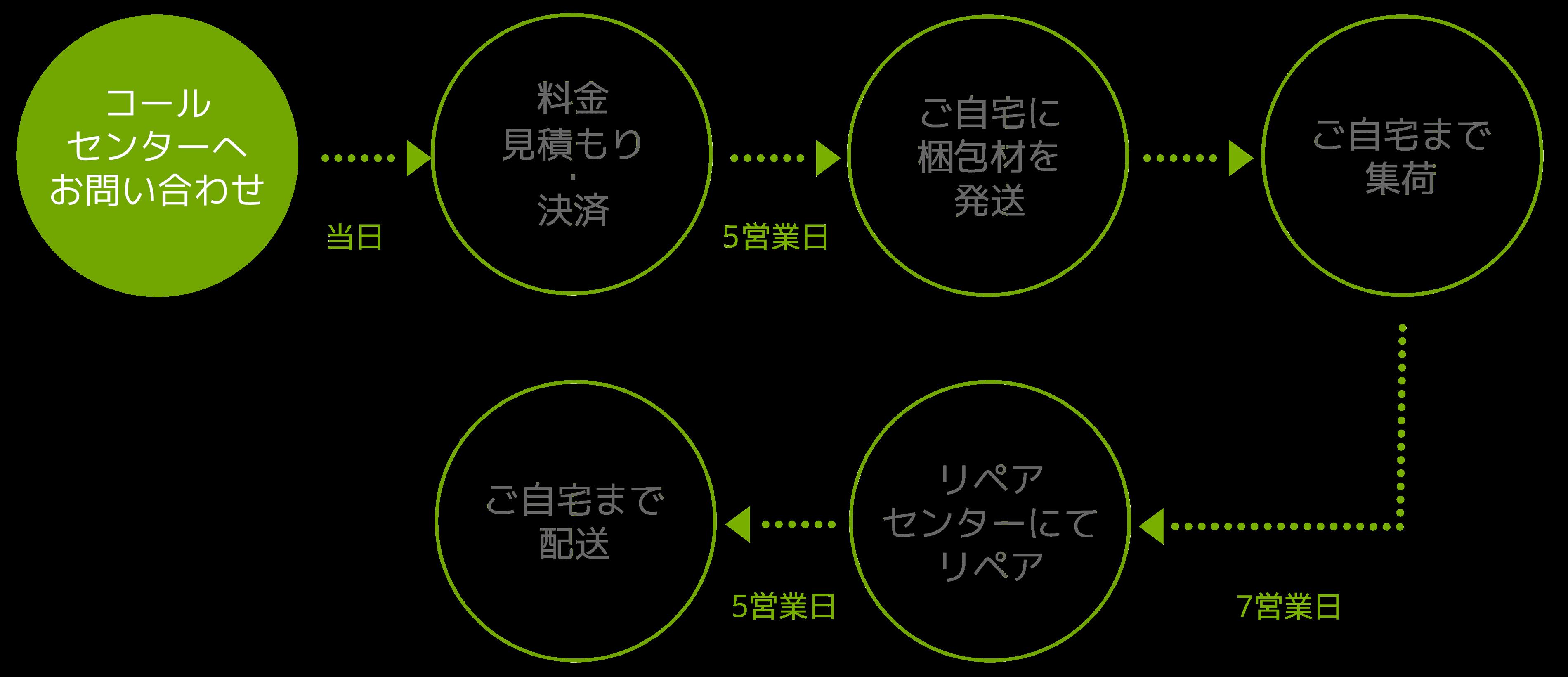 コールセンターへお問い合わせ→見積もり・決済→梱包材を発送→集荷→リペア→返送